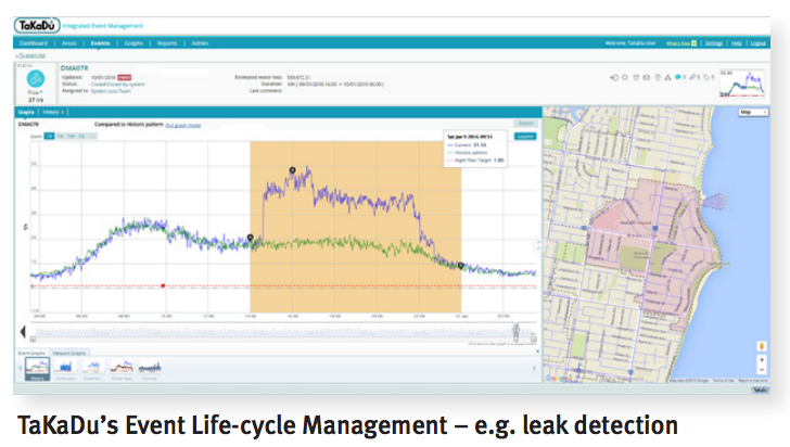 A smart water efficiency project in Australia. One of many city insights we have learned through The Atlas.
